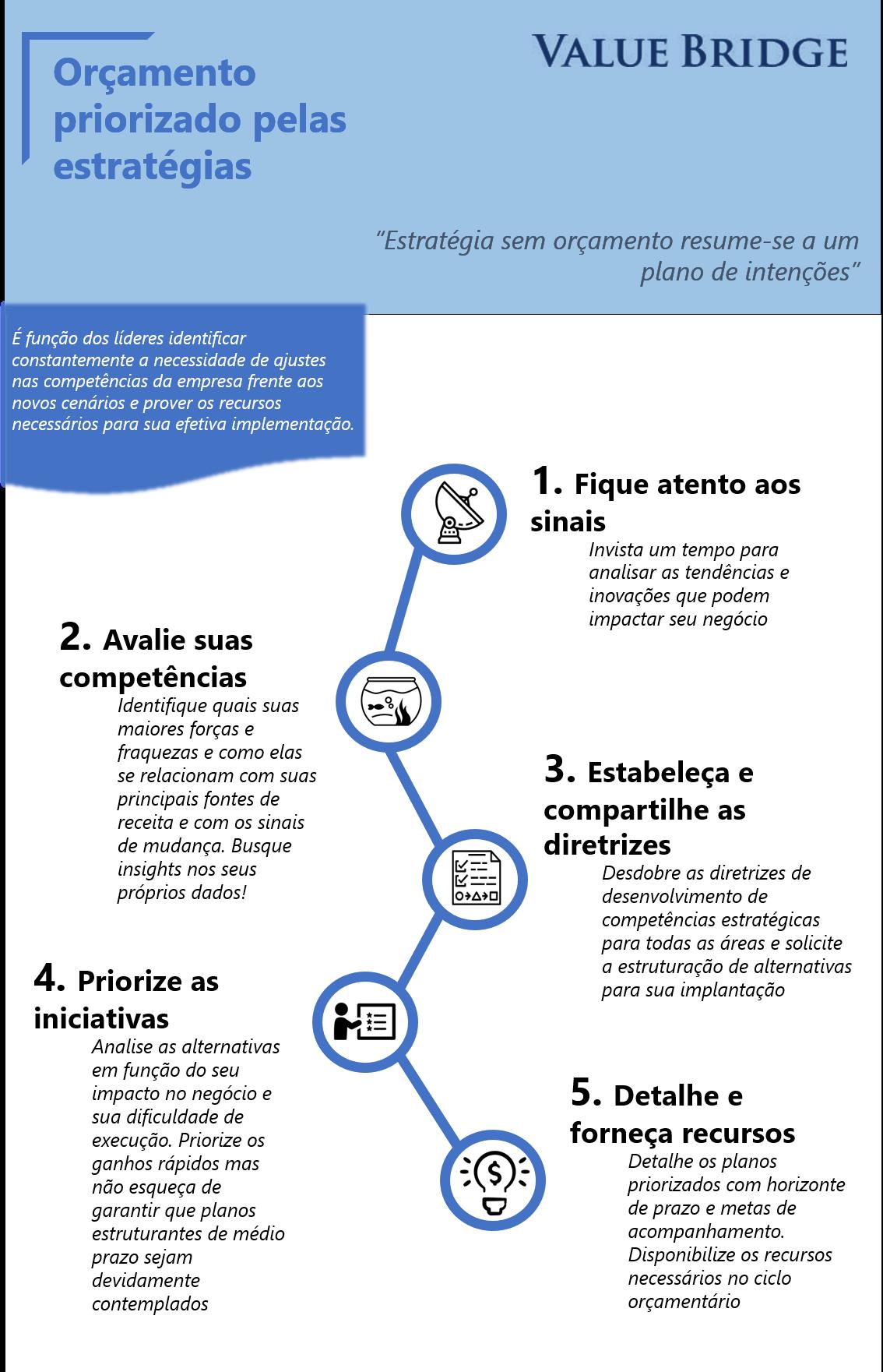 Infografico Orcamento Estrategico novo